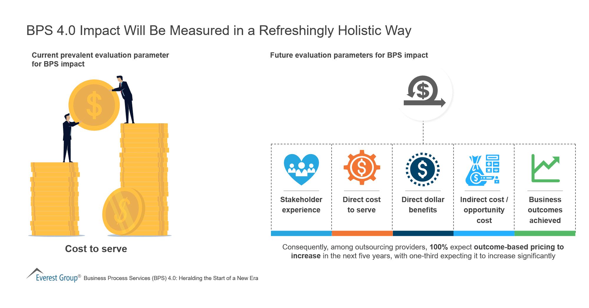 BPS 4-0 Impact Will Be Measured in a Refreshingly Holistic Way