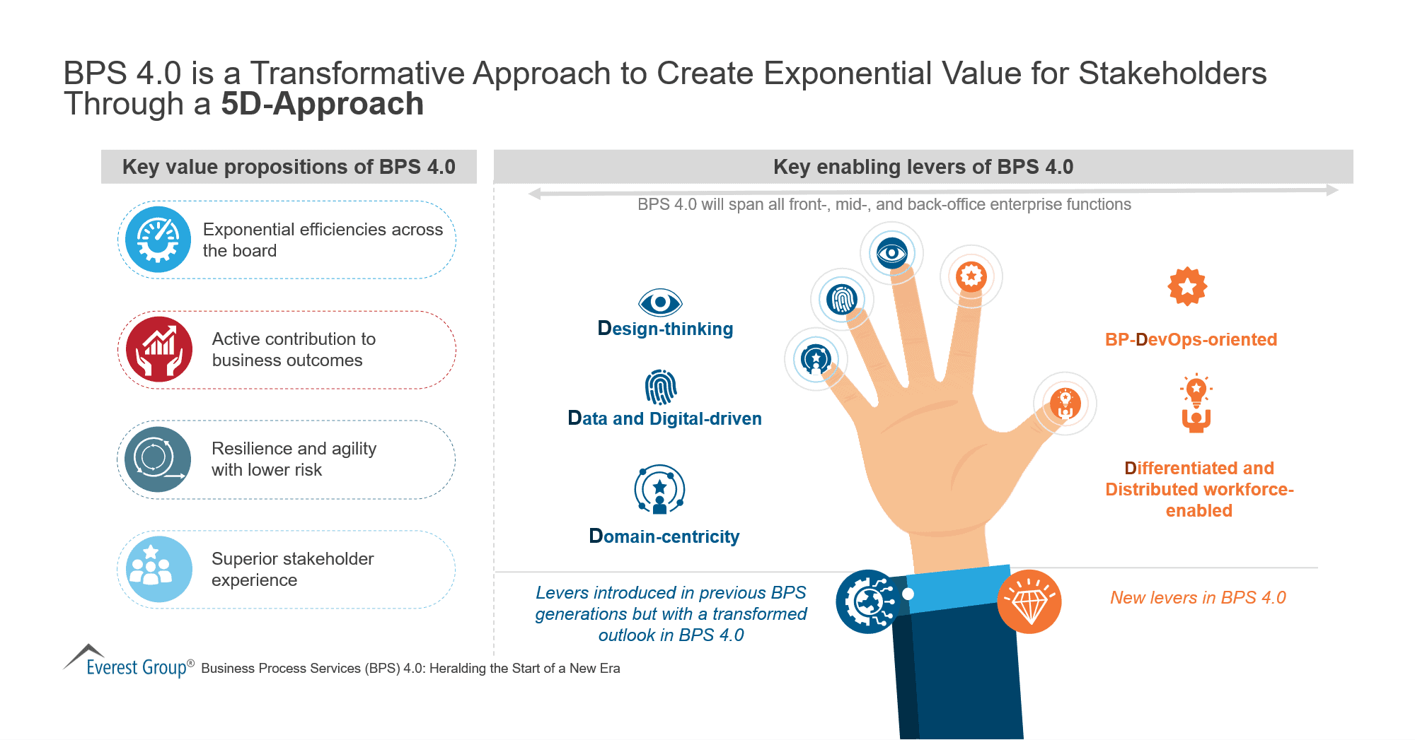 BPS 4 0 is a Transformative Approach 1