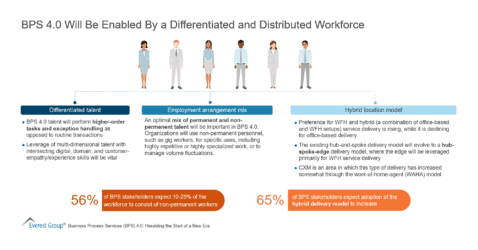 BPS 4.0 Will Be Enabled By a Differentiated and Distributed Workforce