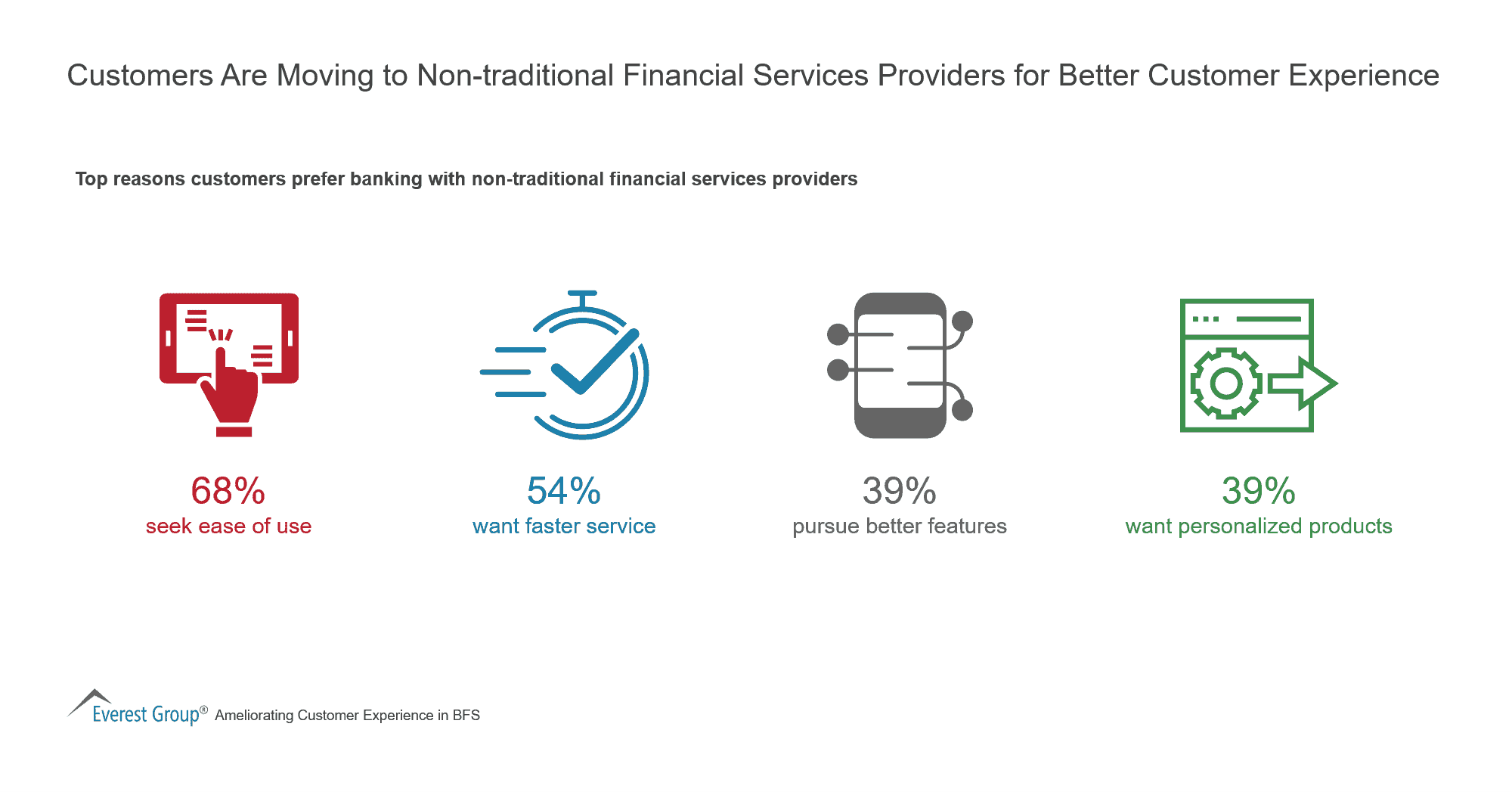 Customers Are Moving to Non-traditional Financial Services Providers for Better Customer Experience