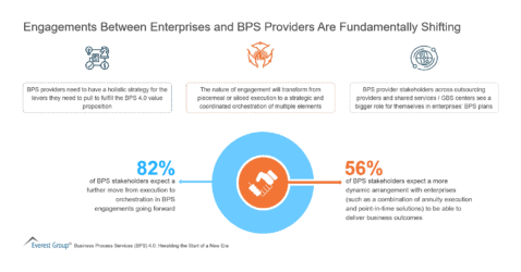 Engagements Between Enterprises and BPS Providers Are Fundamentally Shifting