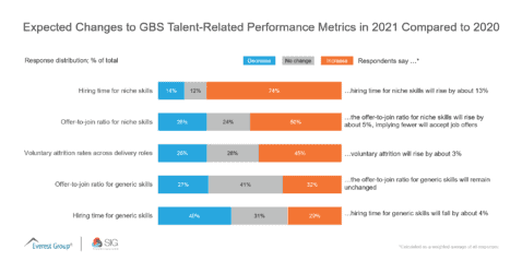 Expected Changes to GBS Talent-Related Performance Metrics in 2021 Compared to 2020