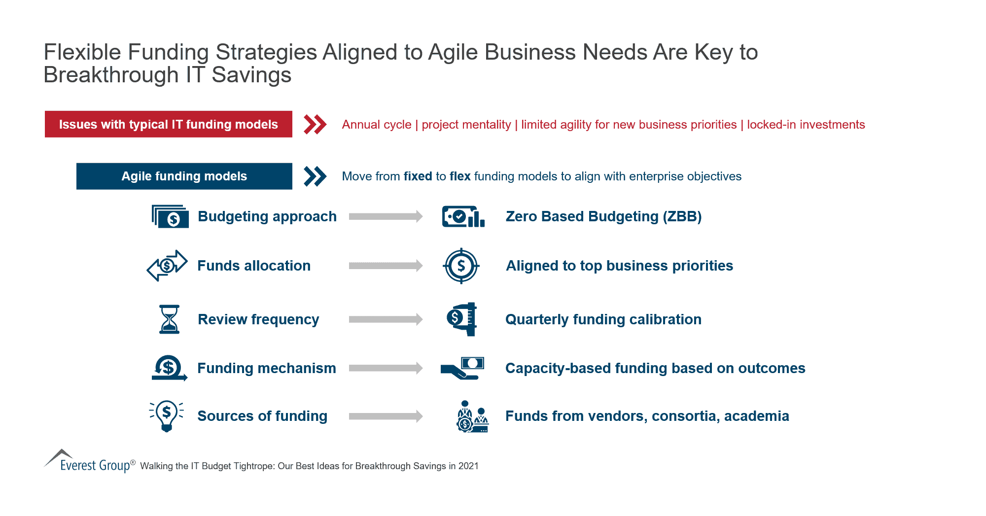 Flexible Funding Strategies Aligned to Agile Business Needs Are Key