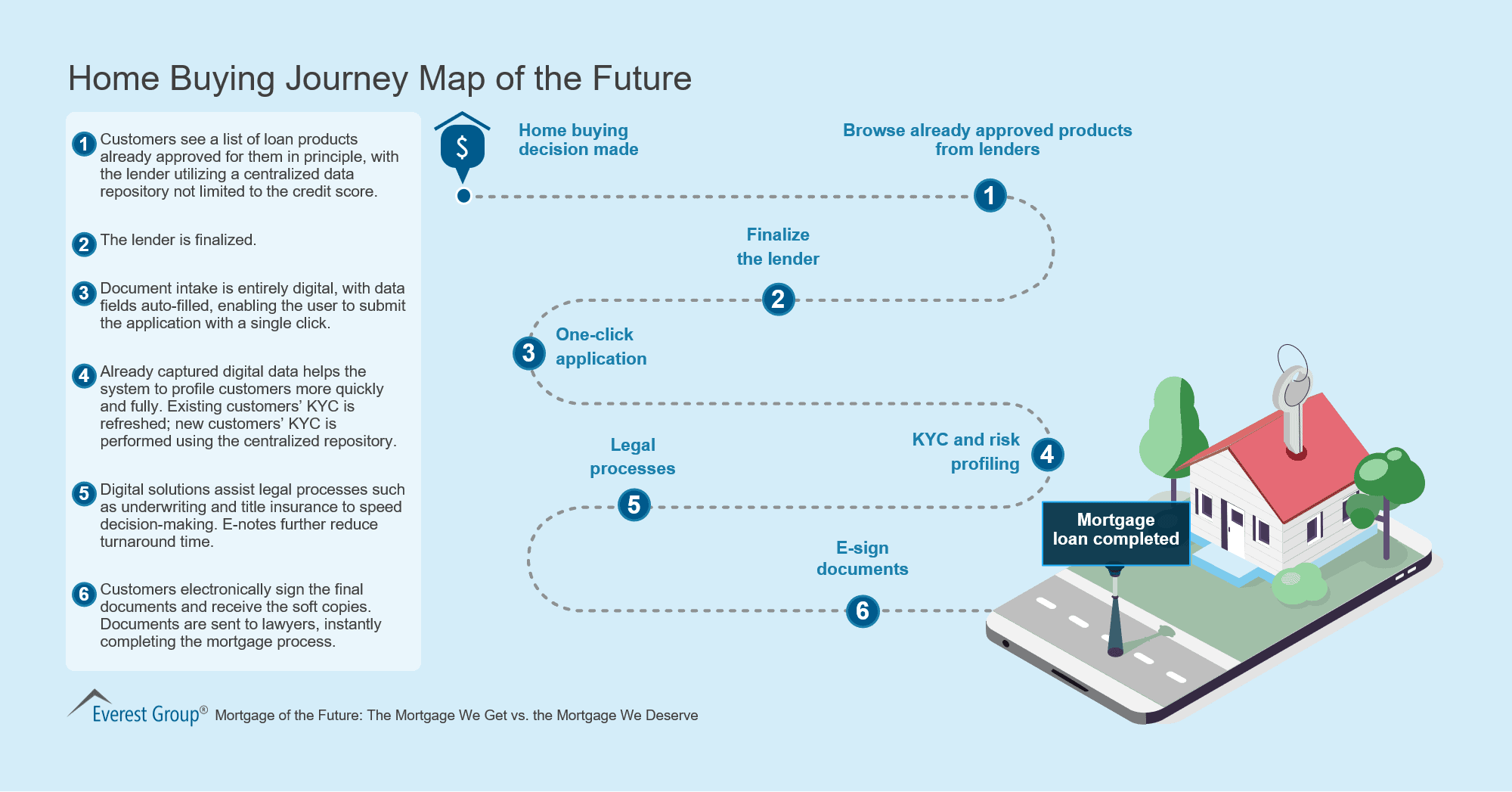 Home Buying Journey Map of the Future