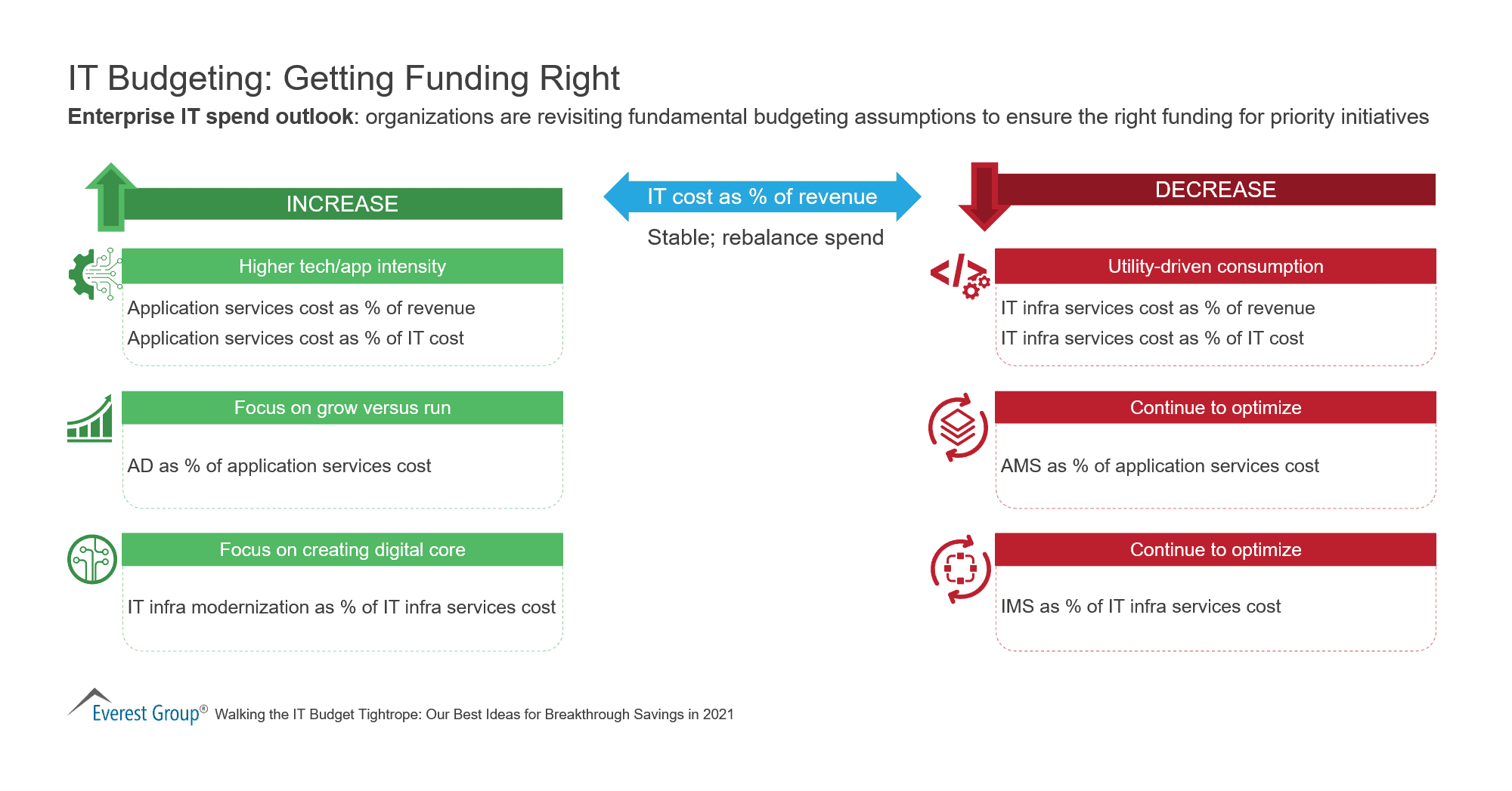 IT Budgeting-Getting Funding Right