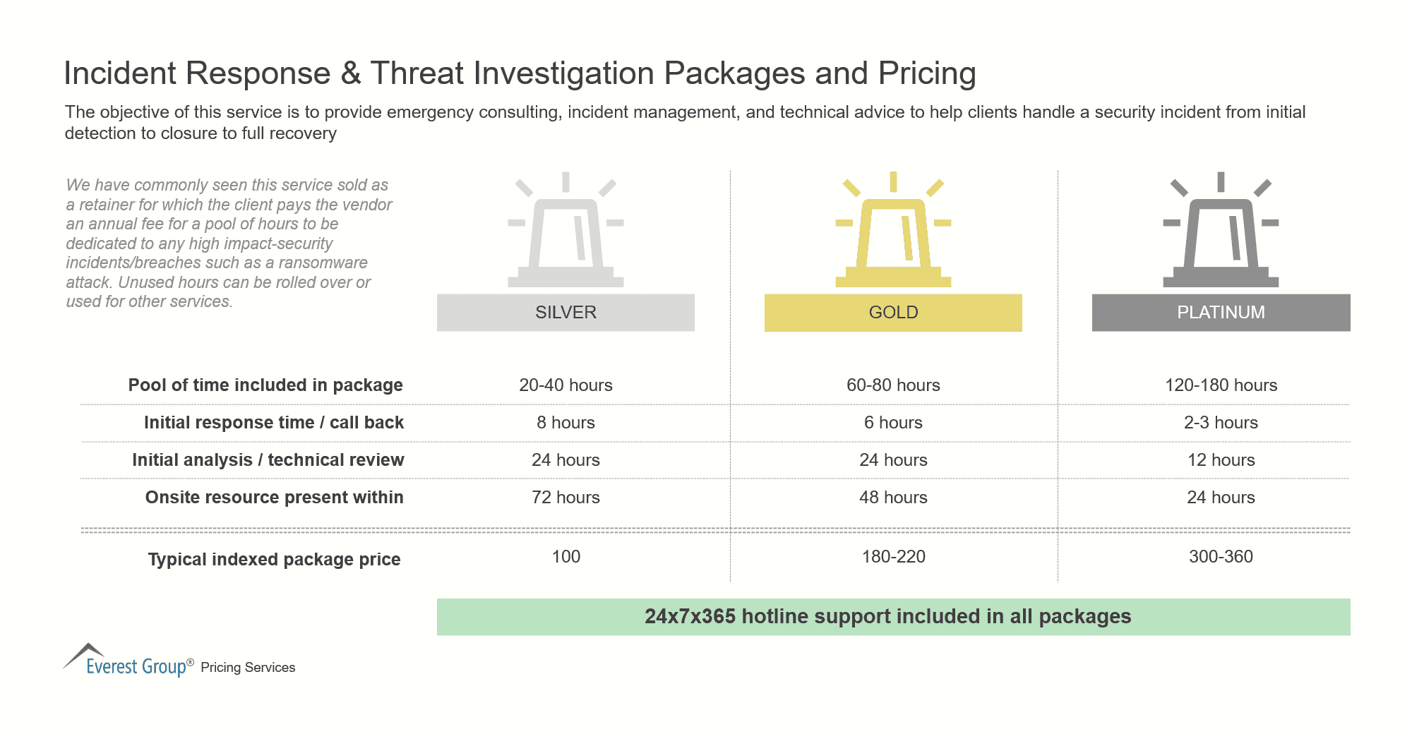 Incident Response & Threat Investigation Packages and Pricing