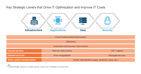 Key Strategic Levers that Drive IT Optimization and Improve IT Costs
