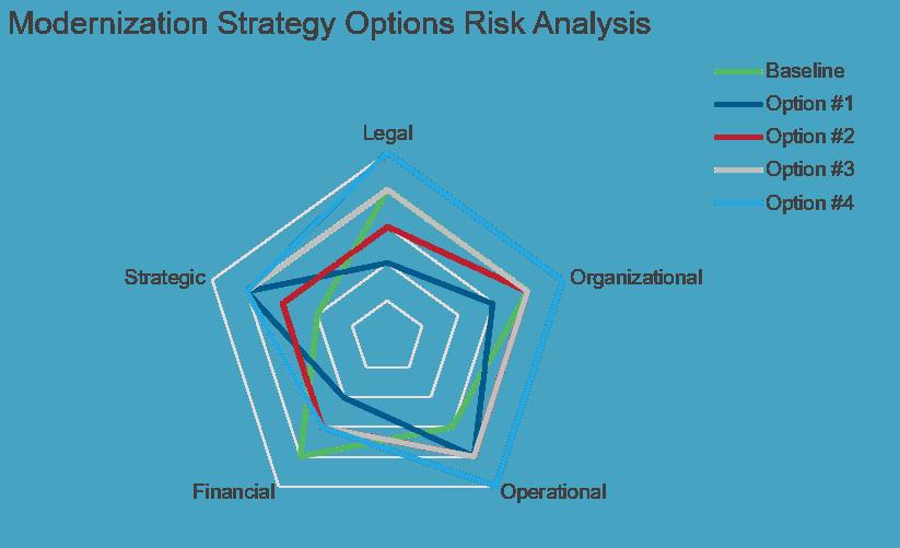 Modernization Strategy Options Risk Analysis Chart