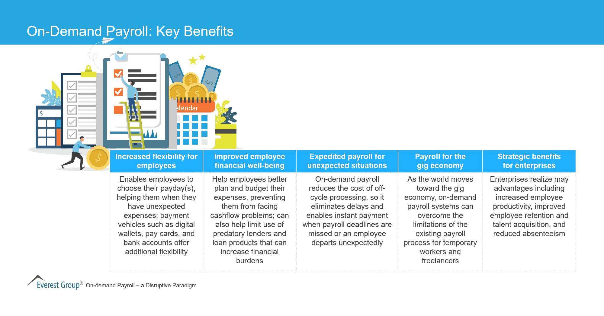 On-Demand Payroll - Key Benefits