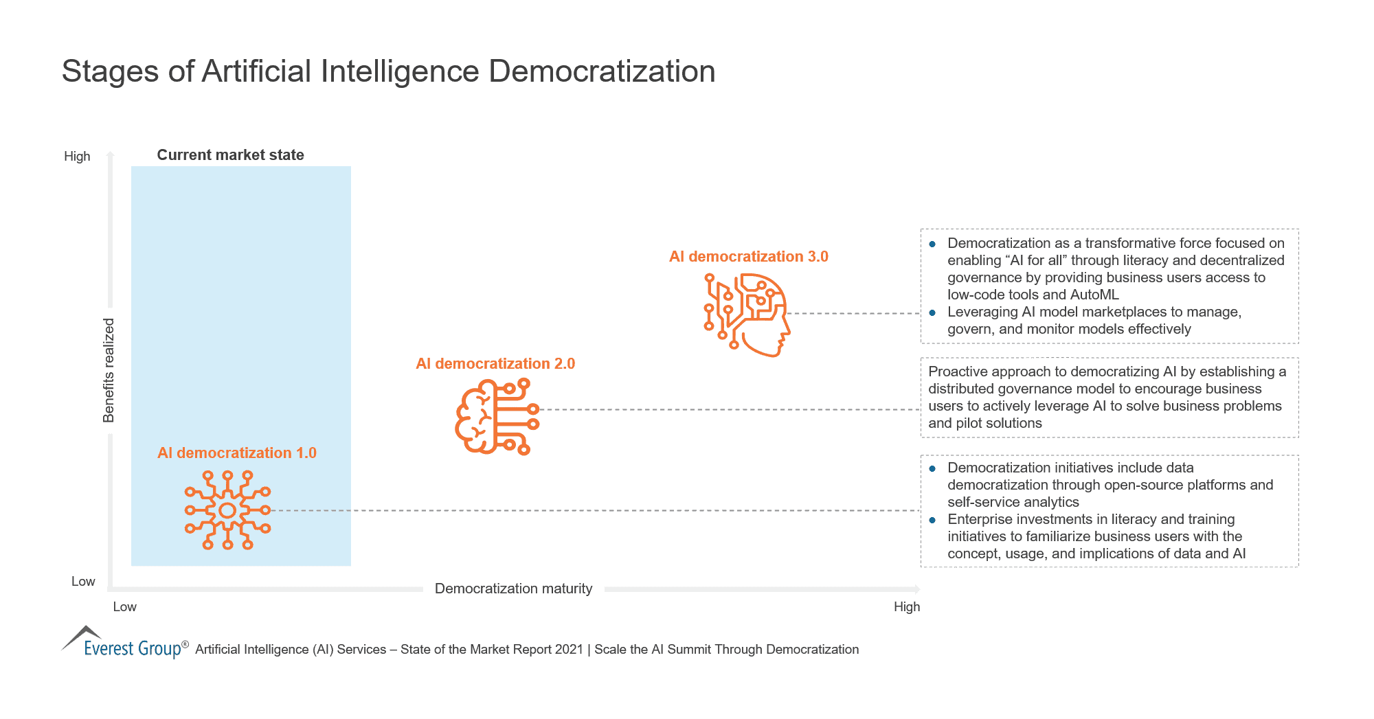 Stages of Artificial Intelligence Democratization