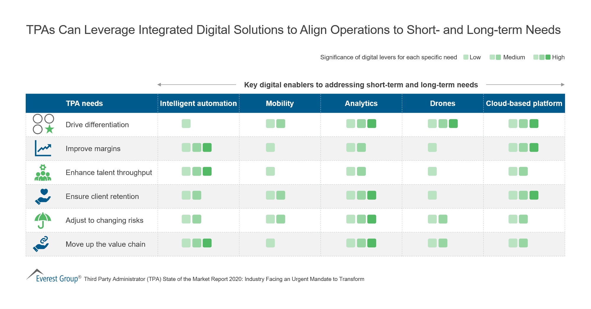 TPAs Can Leverage Integrated Digital Solutions to Align Operations to Short- and Long-term Needs