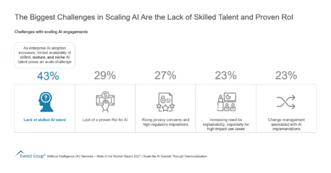 The Biggest Challenges in Scaling AI Are the Lack of Skilled Talent and Proven RoI
