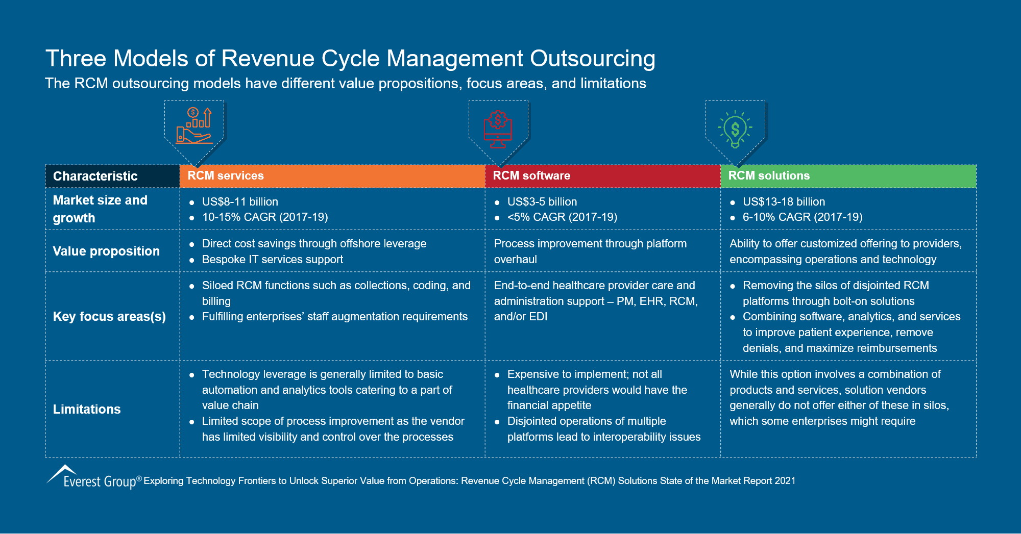 Three Models of Revenue Cycle Management Outsourcing