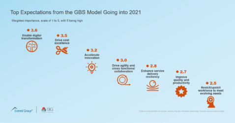 Top Expectations from the GBS Model Going into 2021