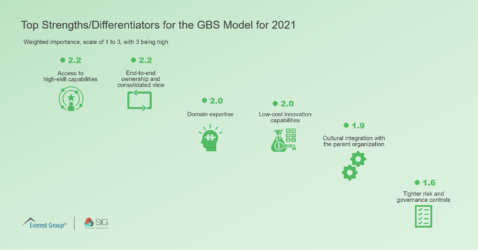 Top Strengths-Differentiators for the GBS Model for 2021
