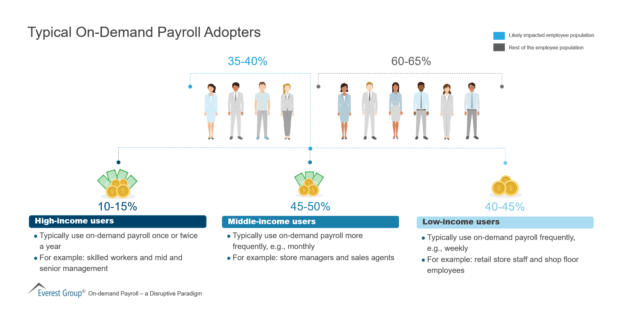 Typical On-Demand Payroll Adopters