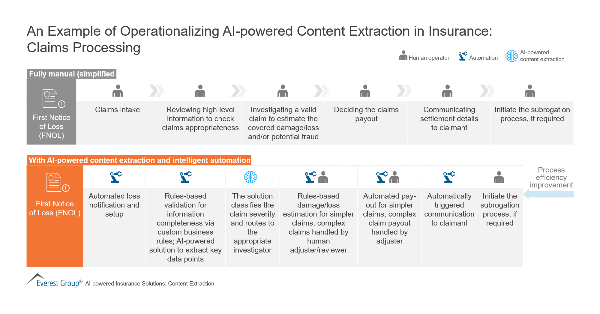 An Example of Operationalizing AI-powered Content Extraction in Insurance - Claims Processing