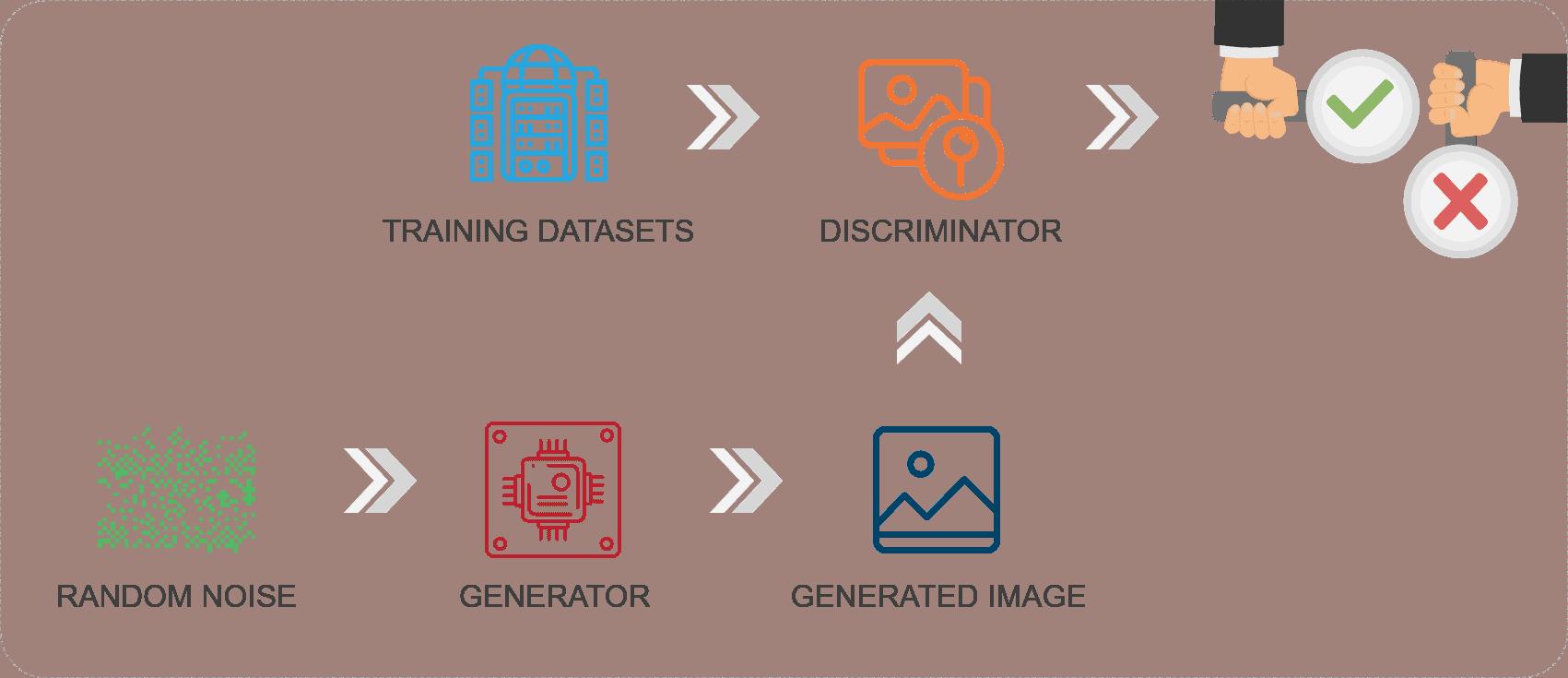 Evolution of AI