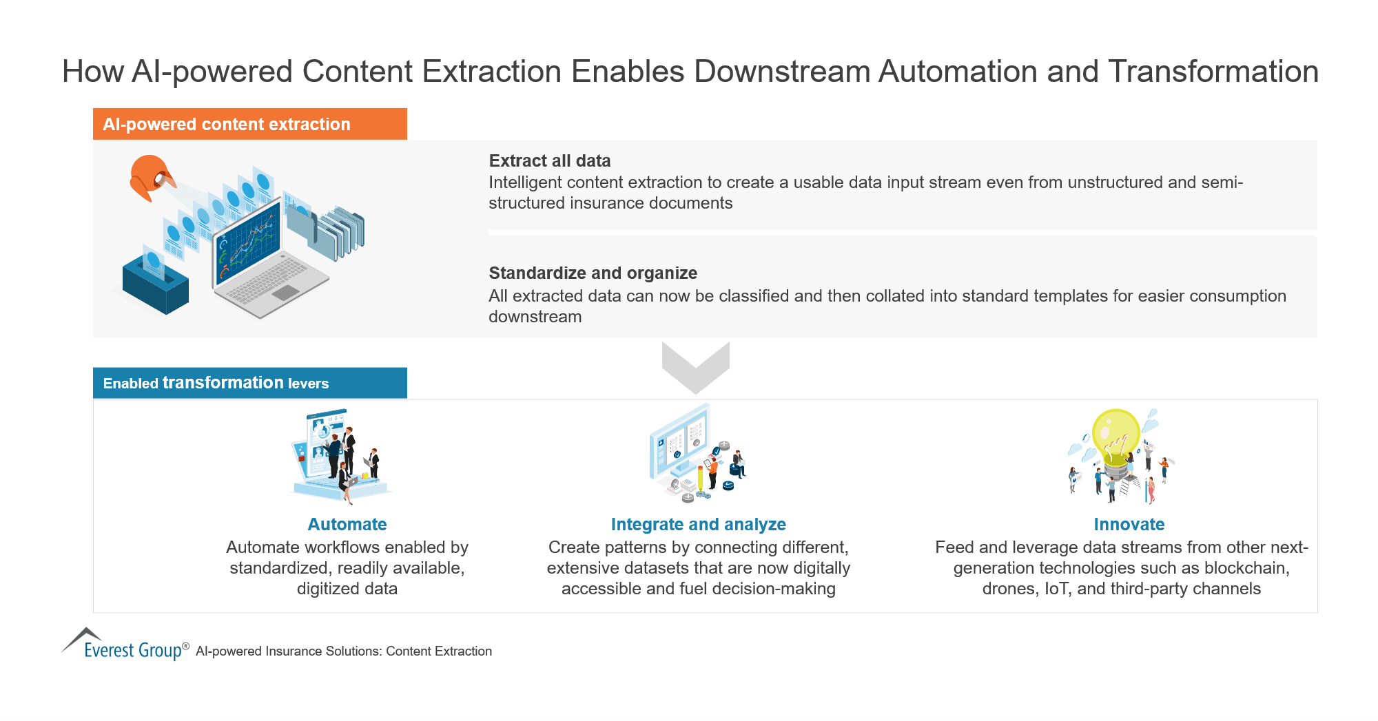 How AI-powered Content Extraction Enables Downstream Automation and Transformation
