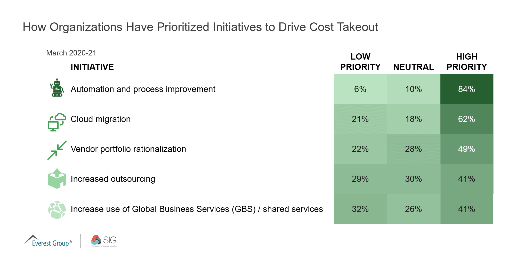 How Organizations Have Prioritized Initiatives to Drive Cost Takeout
