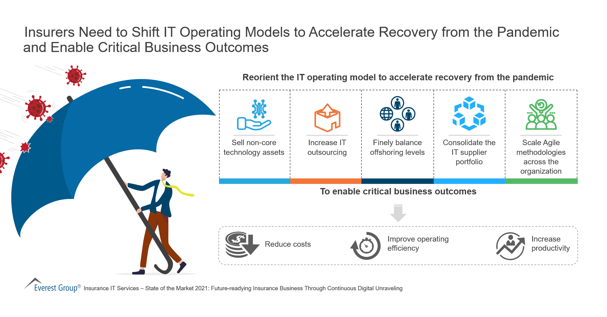 Insurers Need to Shift IT Operating Models to Accelerate Recovery from the Pandemic