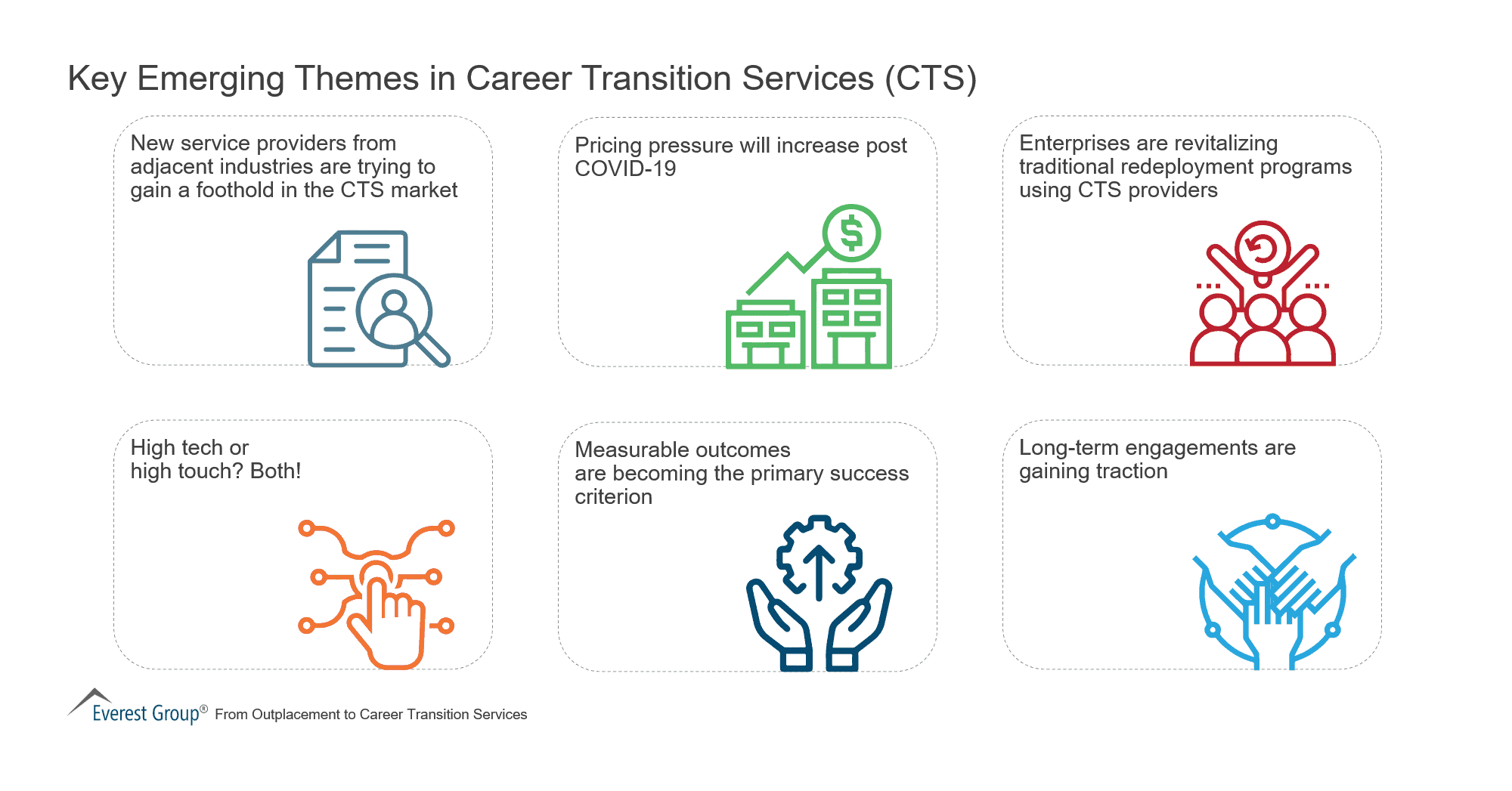 Key Emerging Themes in Career Transition Services