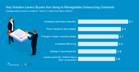 Key Solution Levers to Buyers Are Using to Renegotiate Outsourcing Contracts