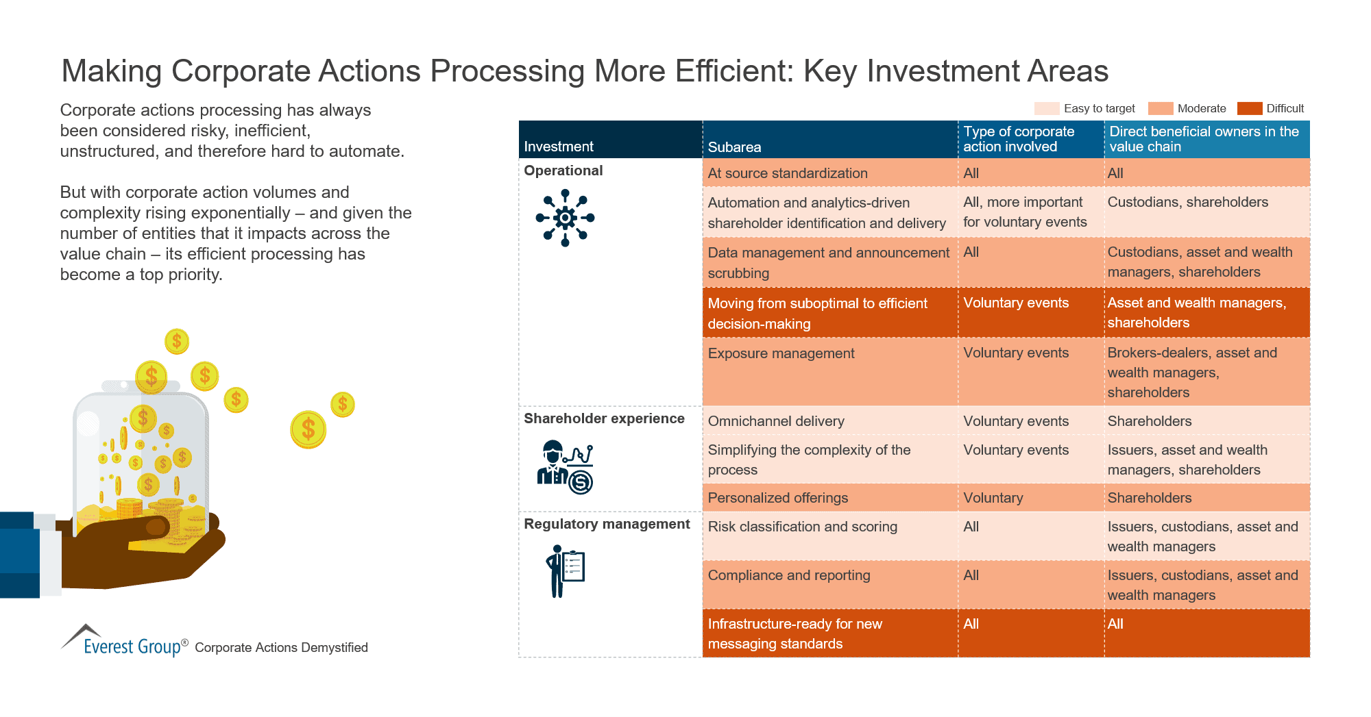 Making Corporate Actions Processing More Efficient-Key Investment Areas