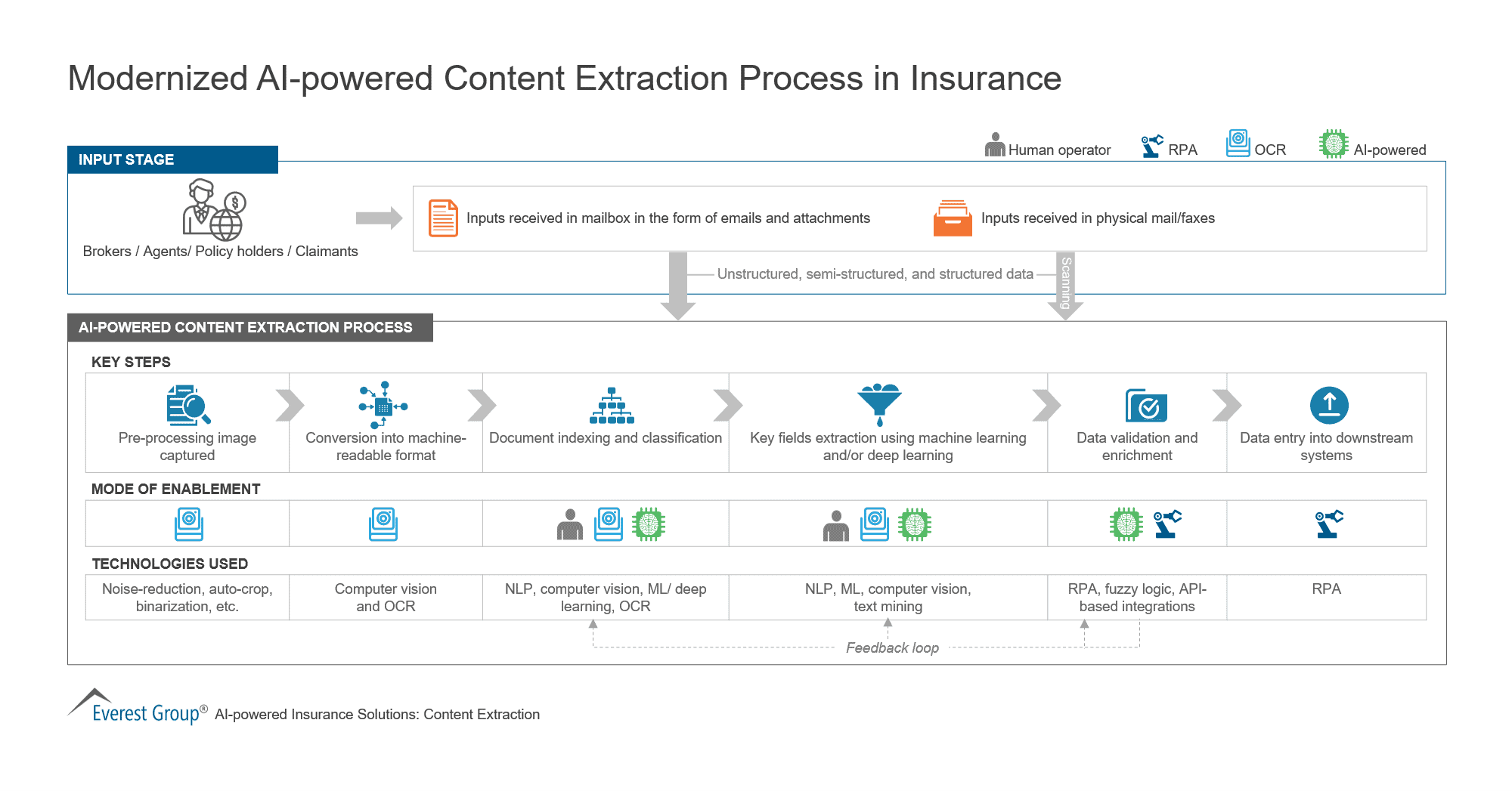 Modernized AI-powered Content Extraction Process in Insurance