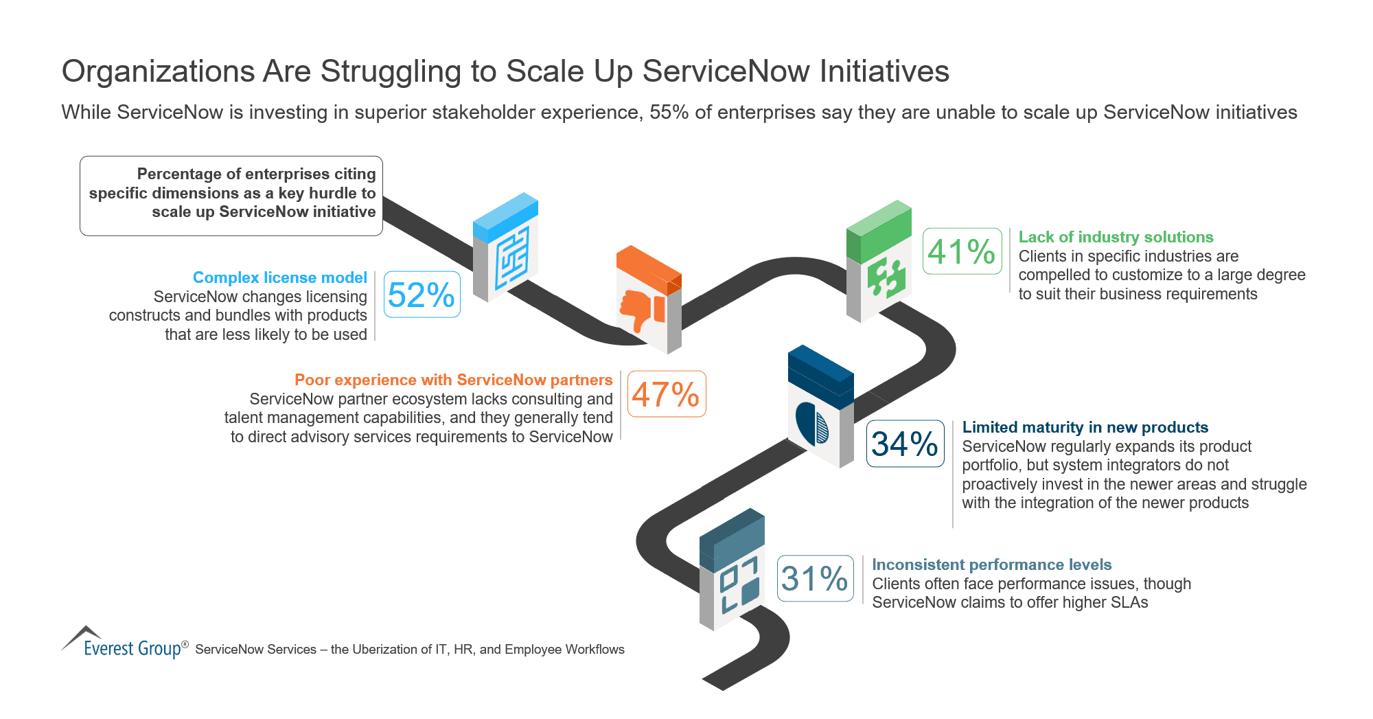 Organizations Are Struggling to Scale Up ServiceNow Initiatives