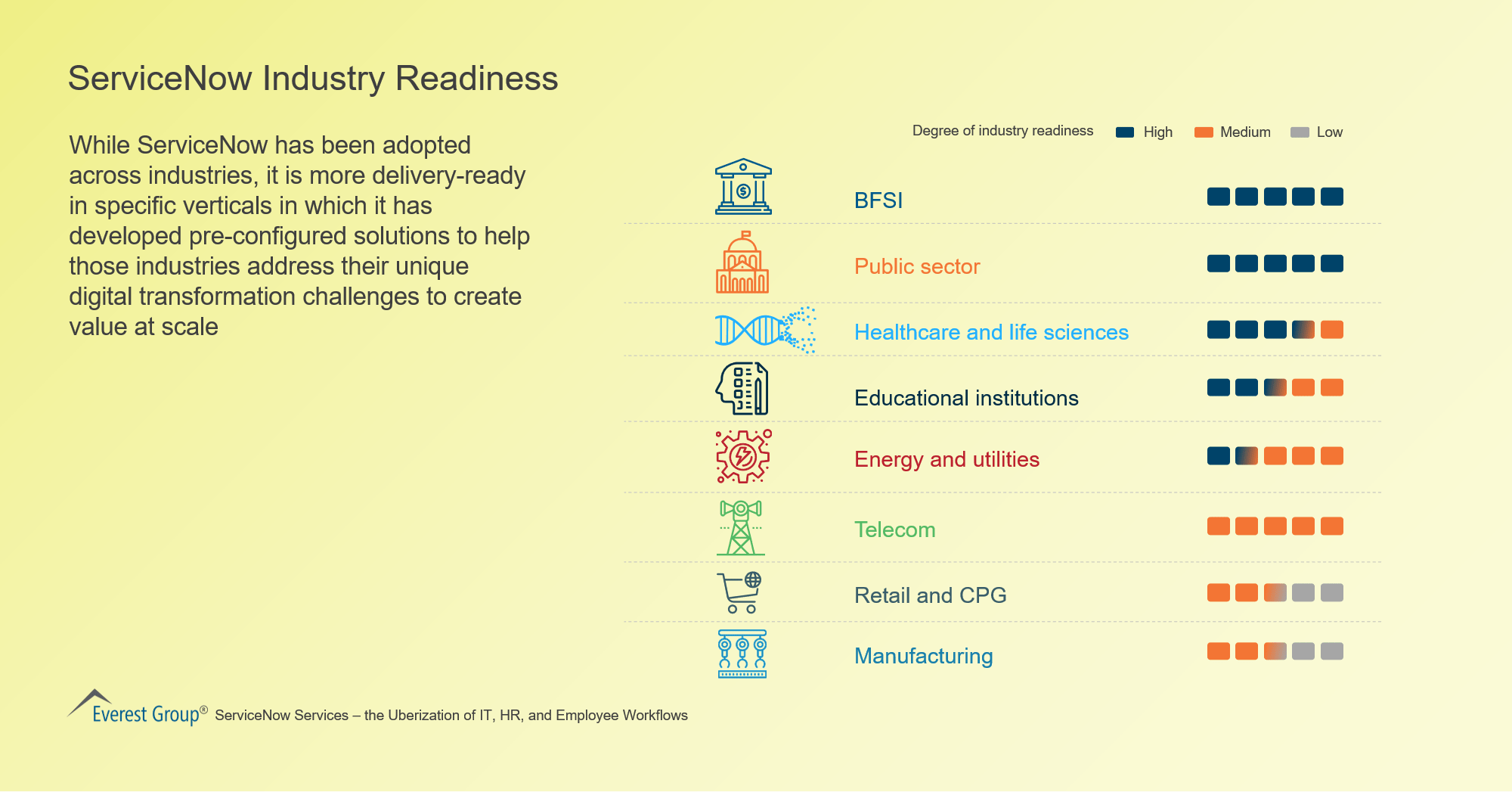 ServiceNow Industry Readiness
