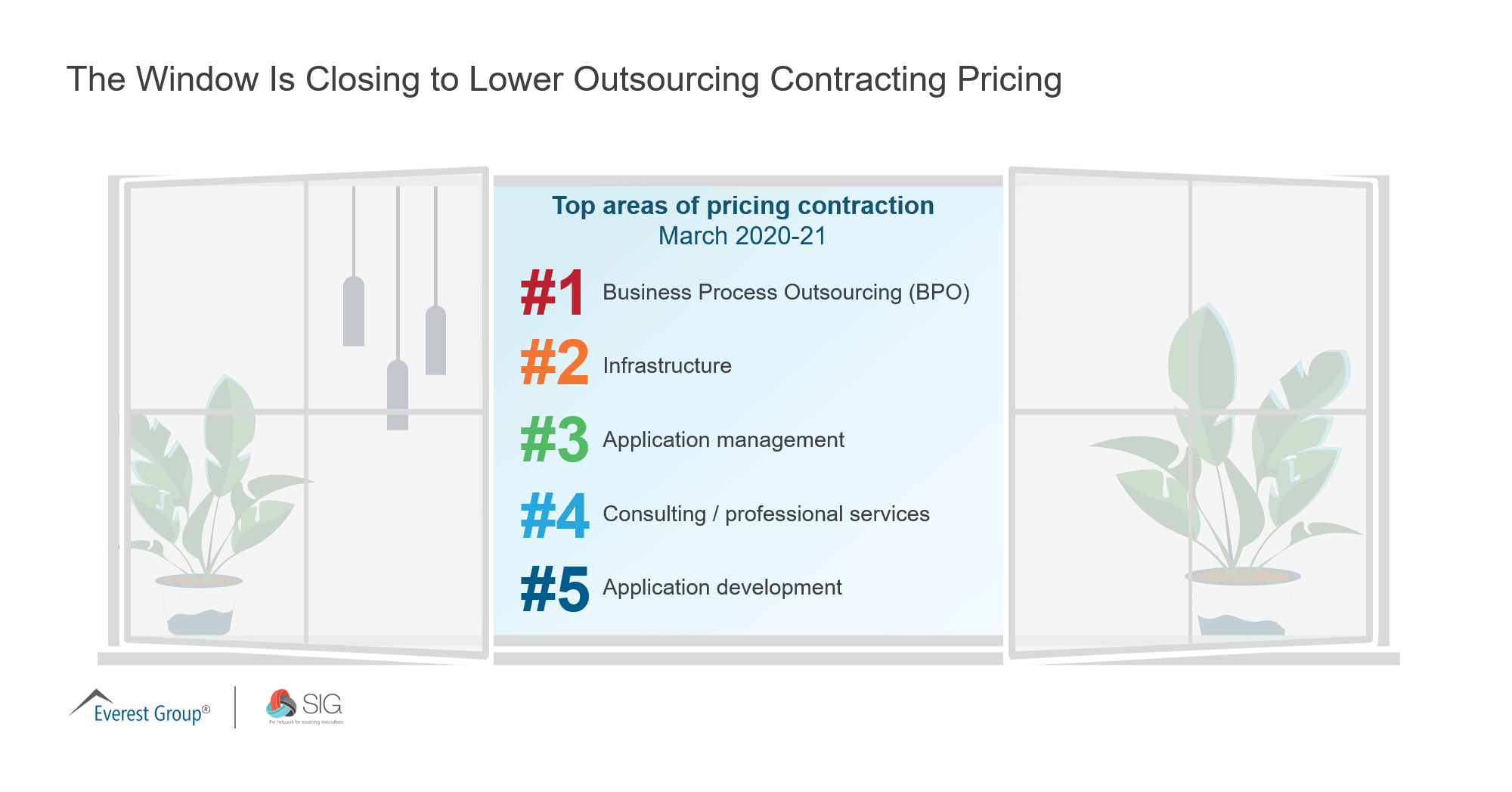 The Window Is Closing to Lower Outsourcing Contracting Pricing 1