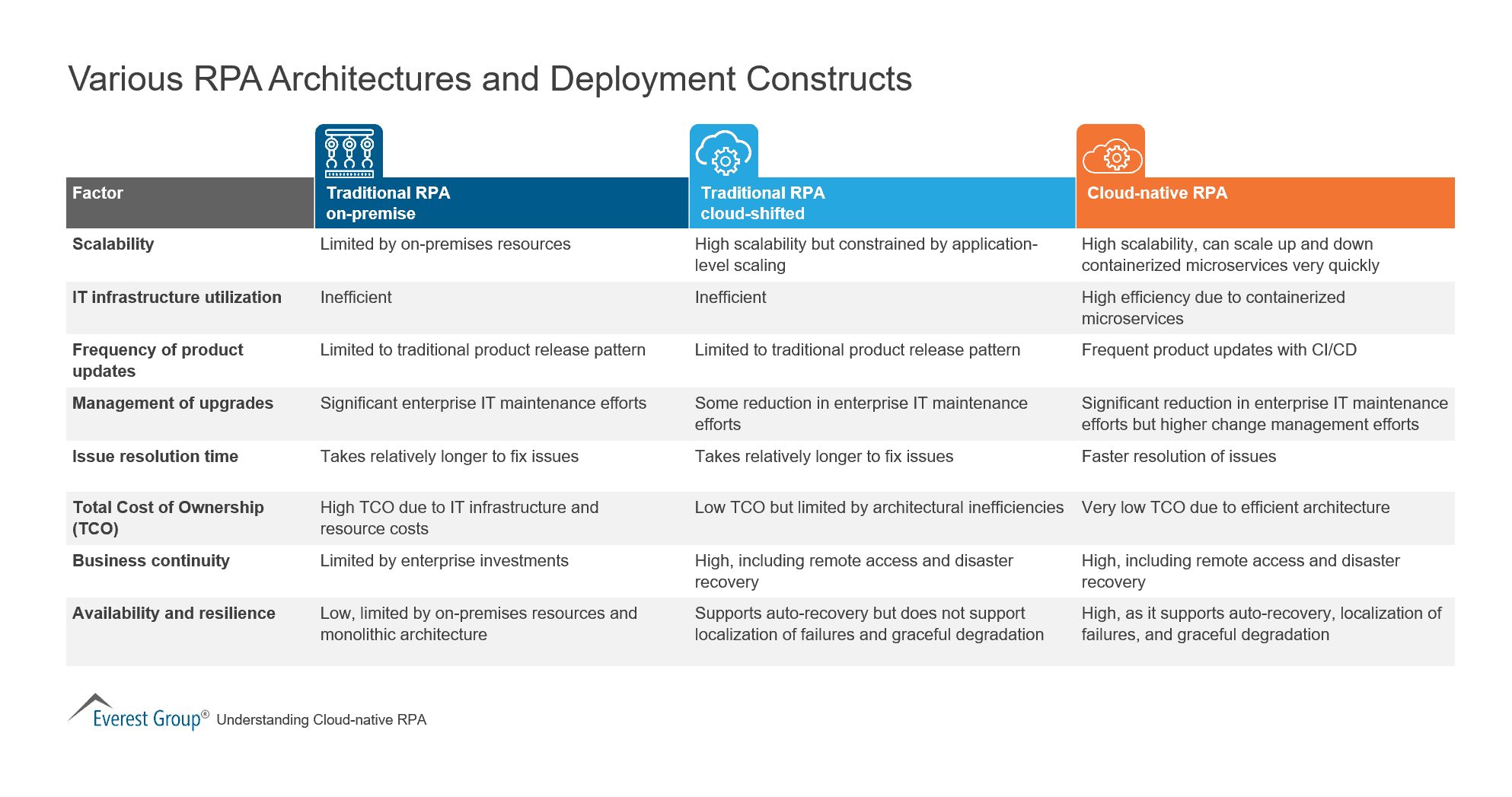 Various RPA Architectures and Deployment Constructs