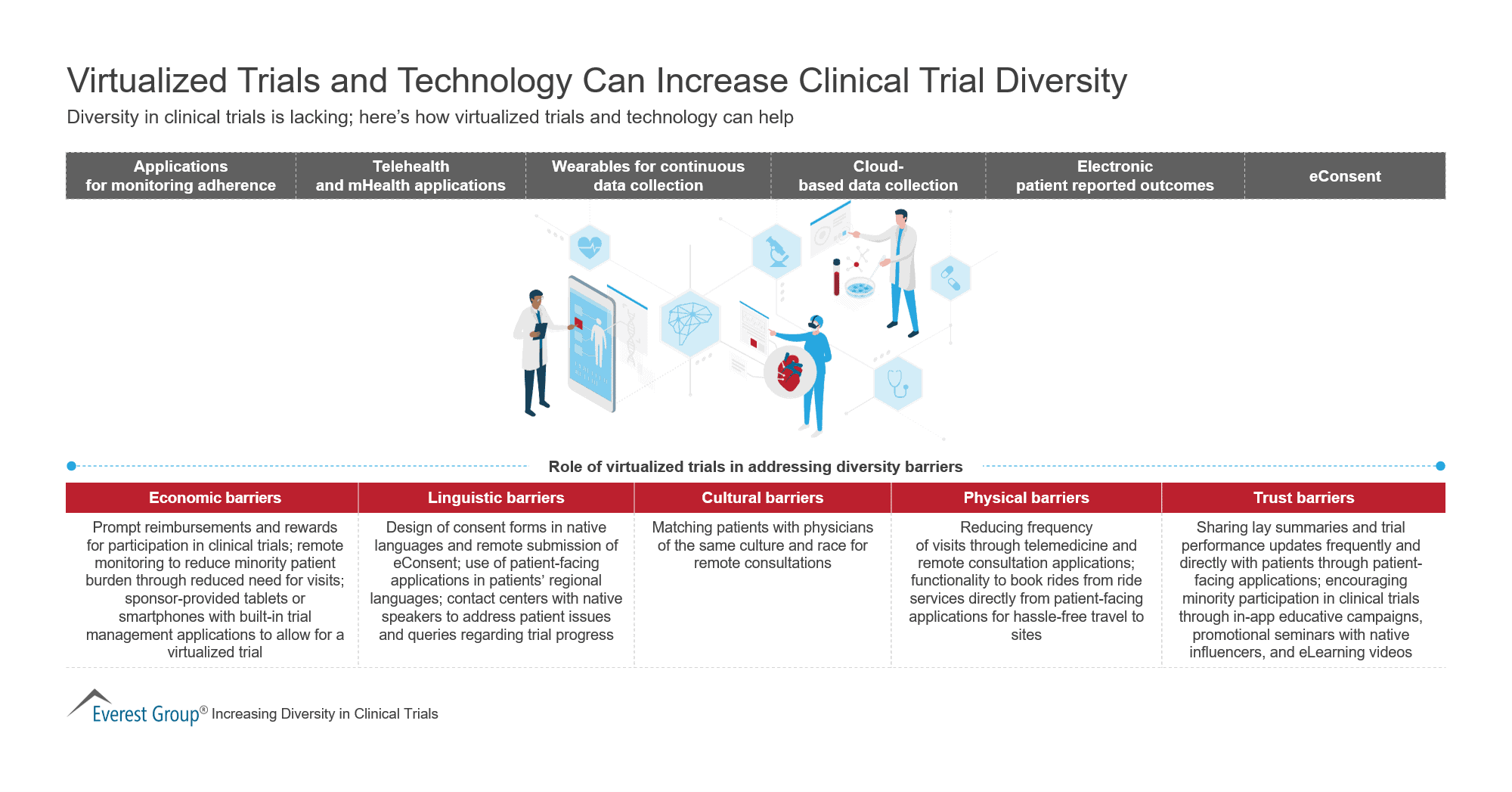 Virtualized Trials and Technology Can Increase Clinical Trial Diversity