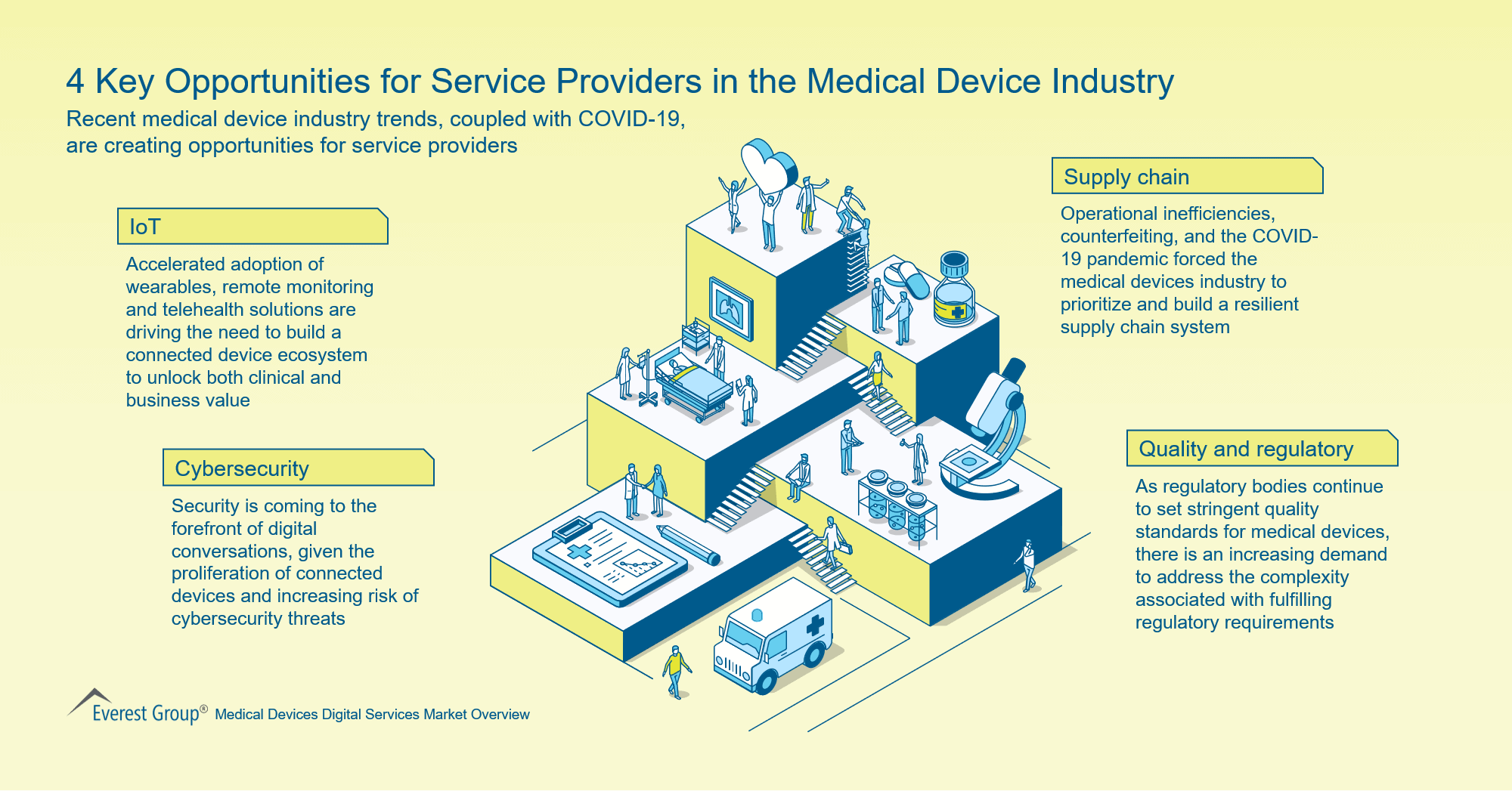 4 Key Opportunities for Service Providers in the Medical Device Industry