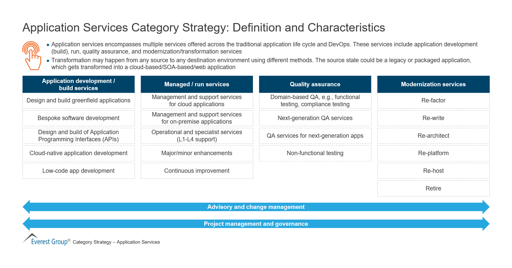 Application Services Category Strategy-Definition and Characteristics