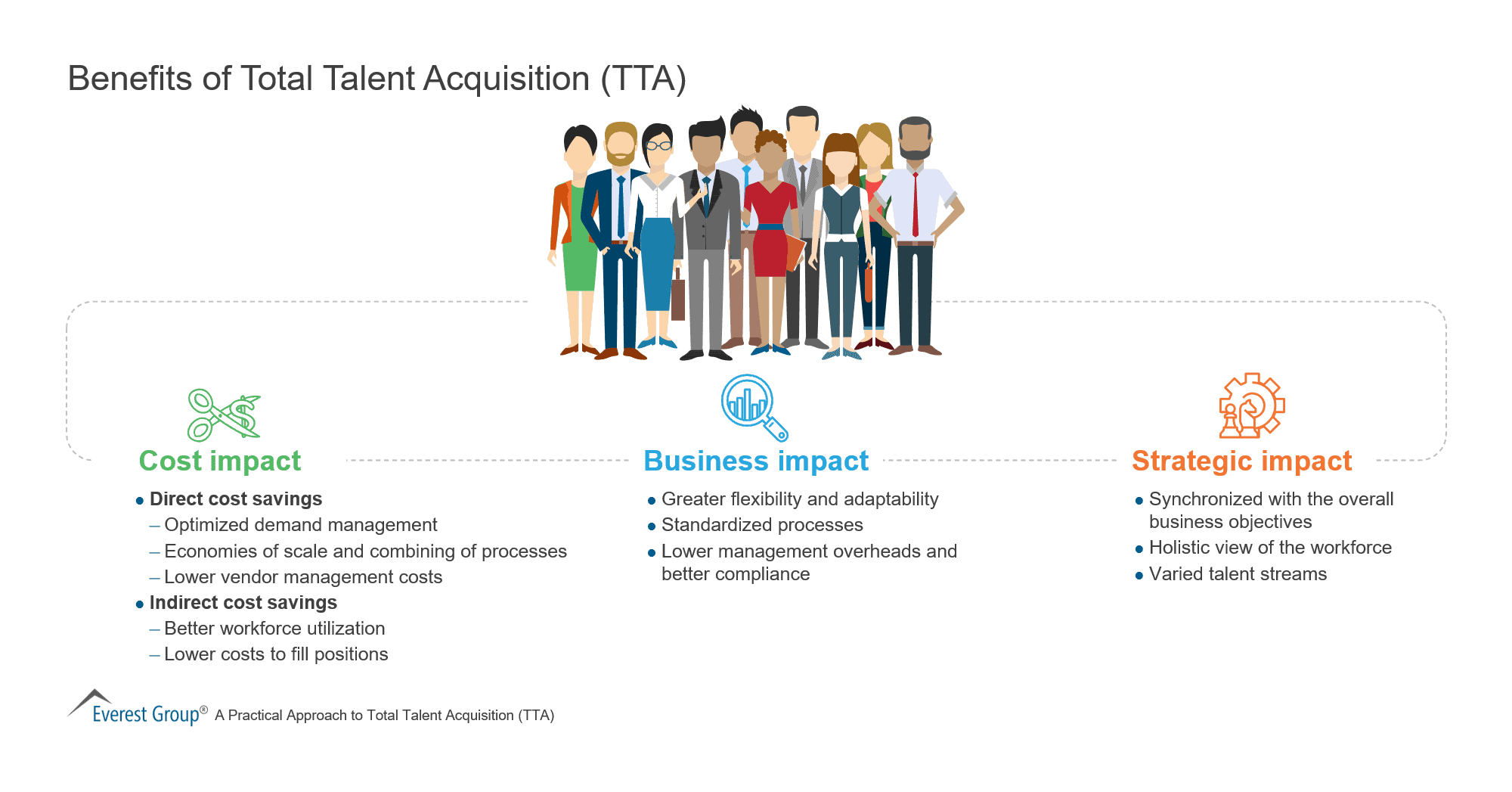 Benefits of Total Talent Acquisition