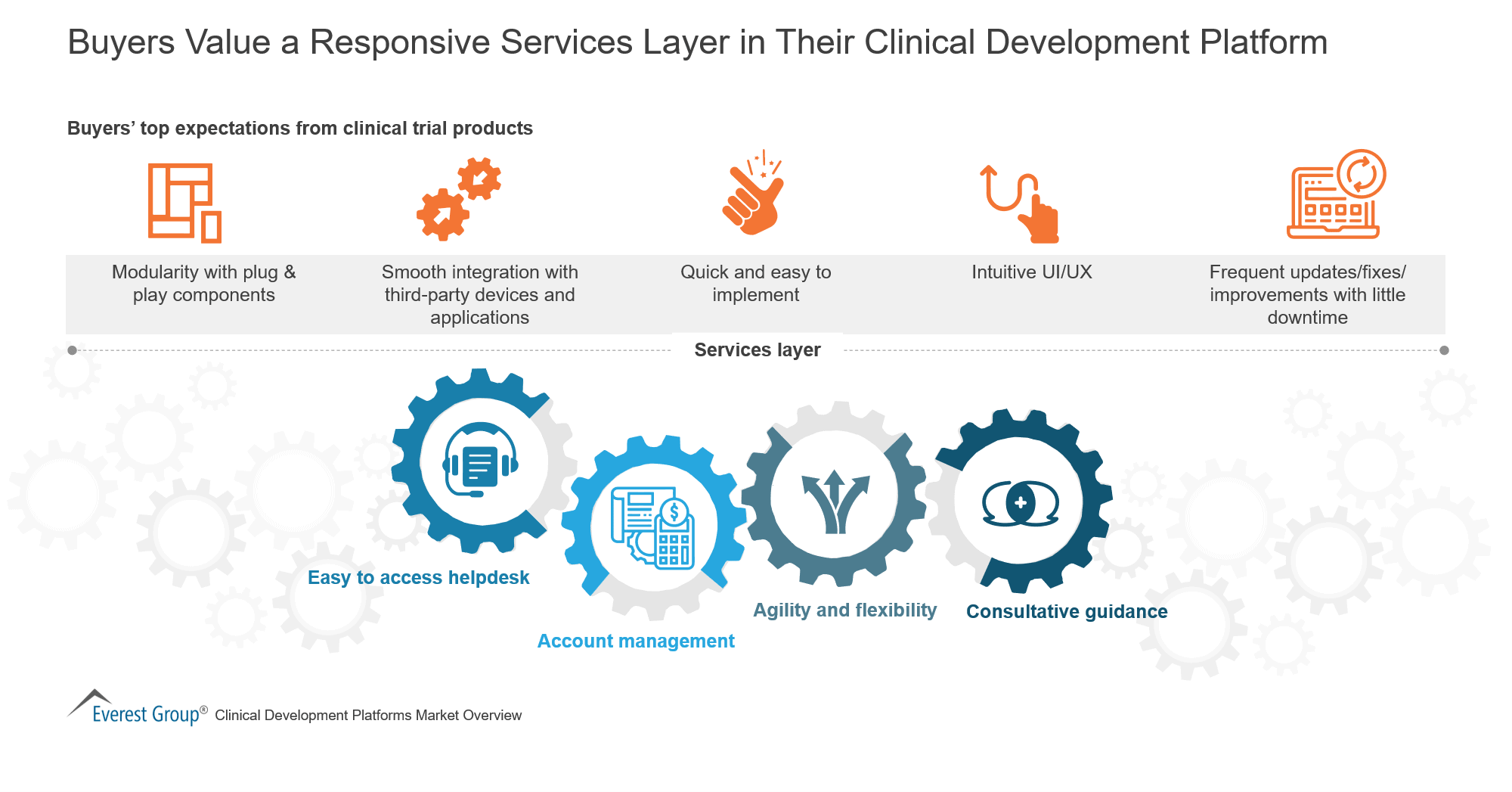 Buyers Value a Responsive Services Layer in Their Clinical Development Platform