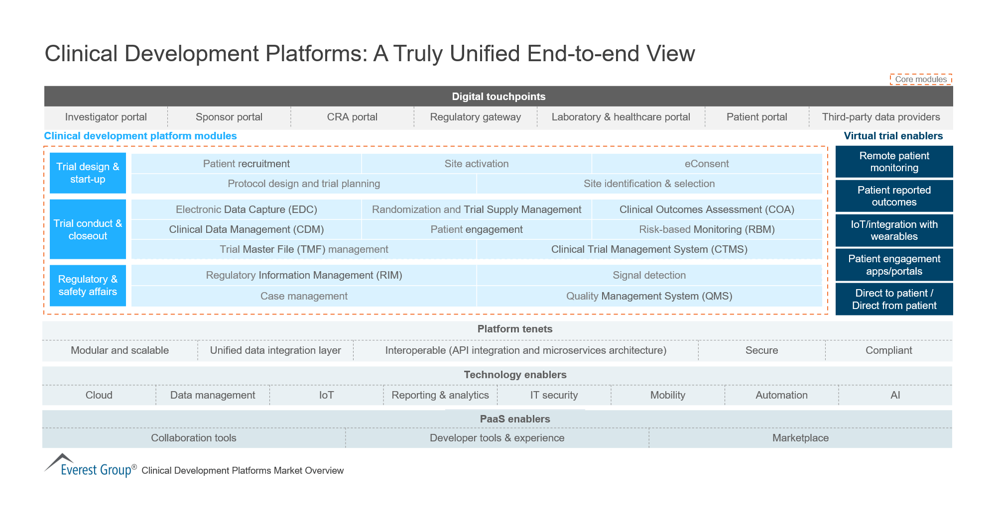 Clinical Development Platforms - A Truly Unified End-to-end View