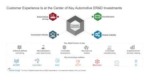 Customer Experience Is at the Center of Key Automotive ER&D Investments