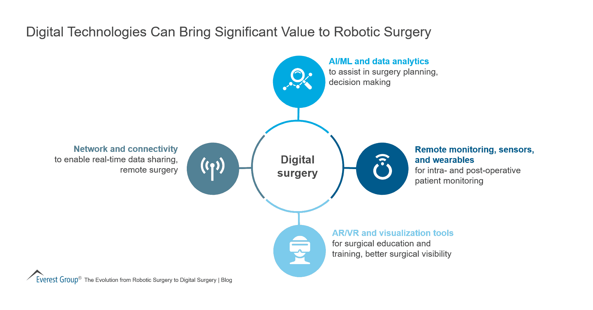 Digital Technologies Can Bring Significant Value to Robotic Surgery