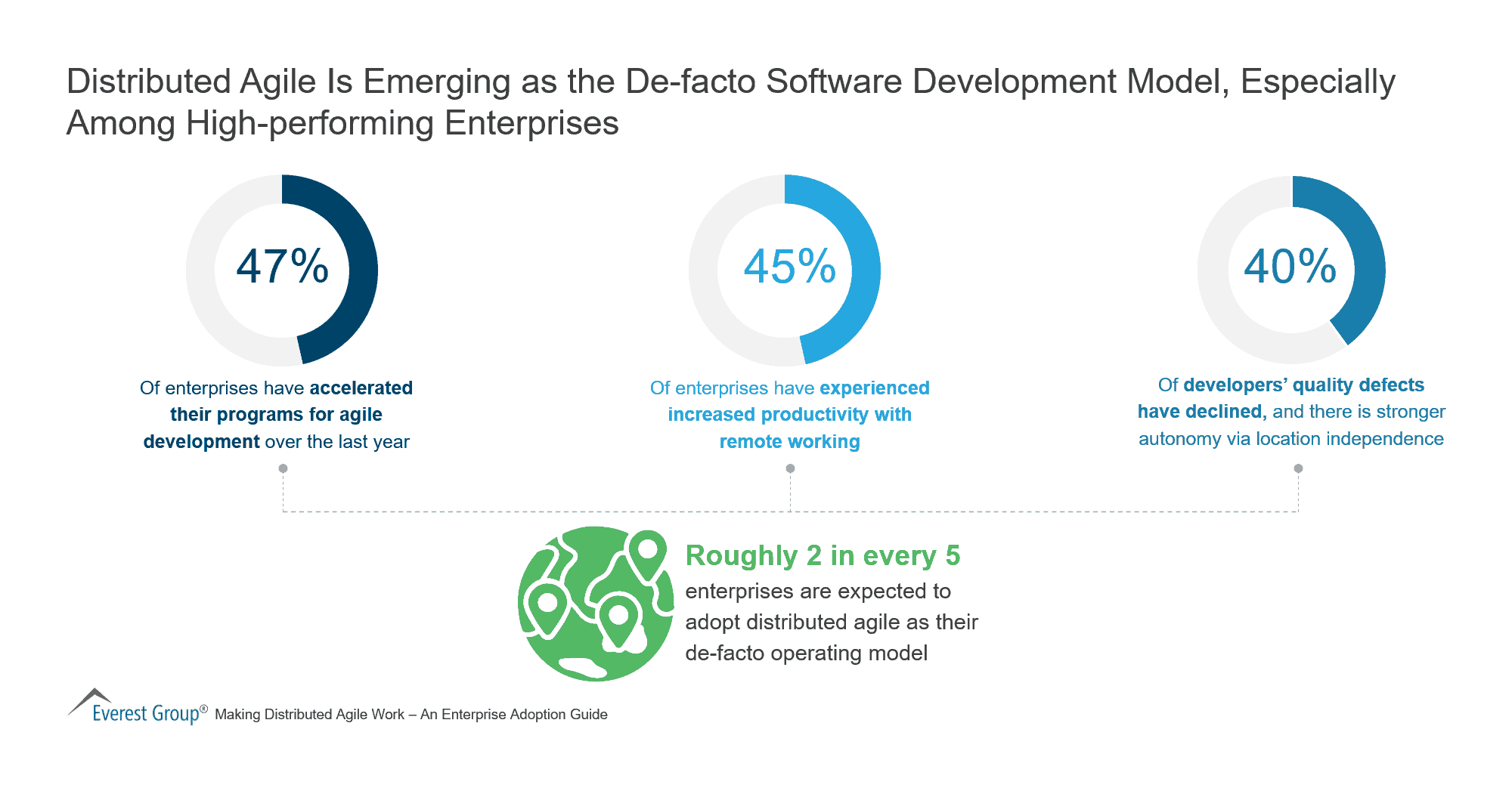 Distributed Agile Is Emerging as the De facto Software Development Model