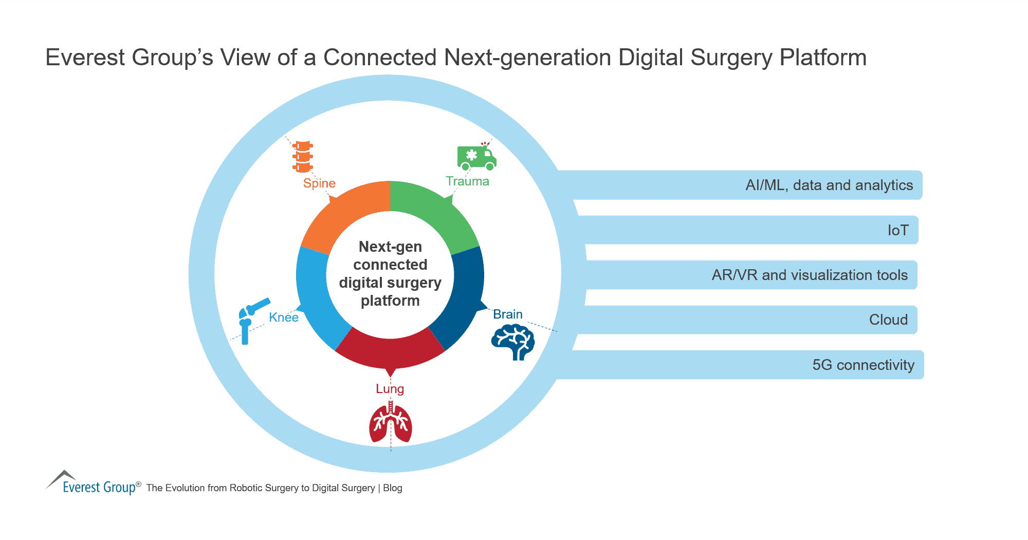 Everest Group's View of a Connected Next-generation Digital Surgery Platform