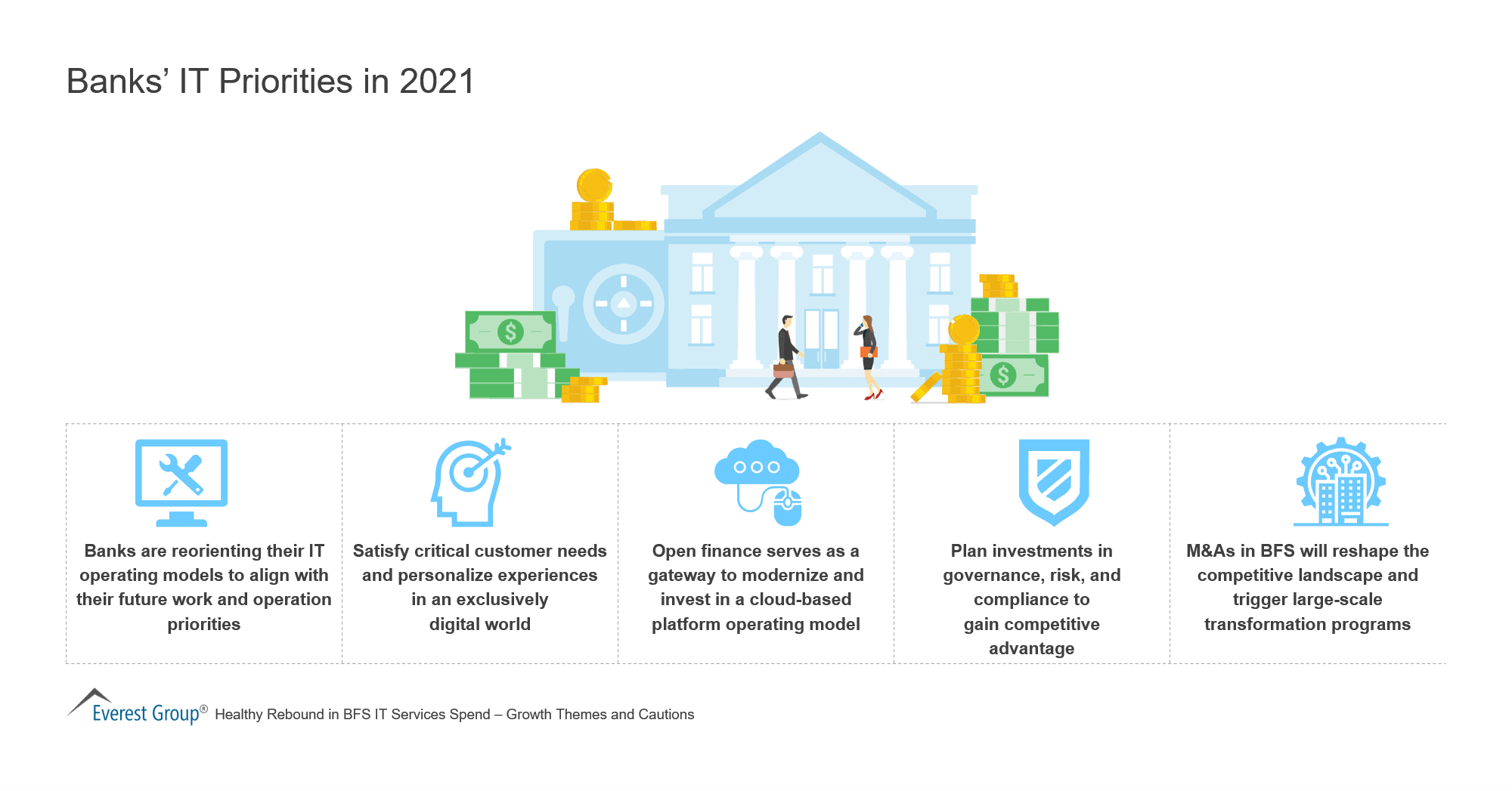 IT Priorities of Banks in 2021