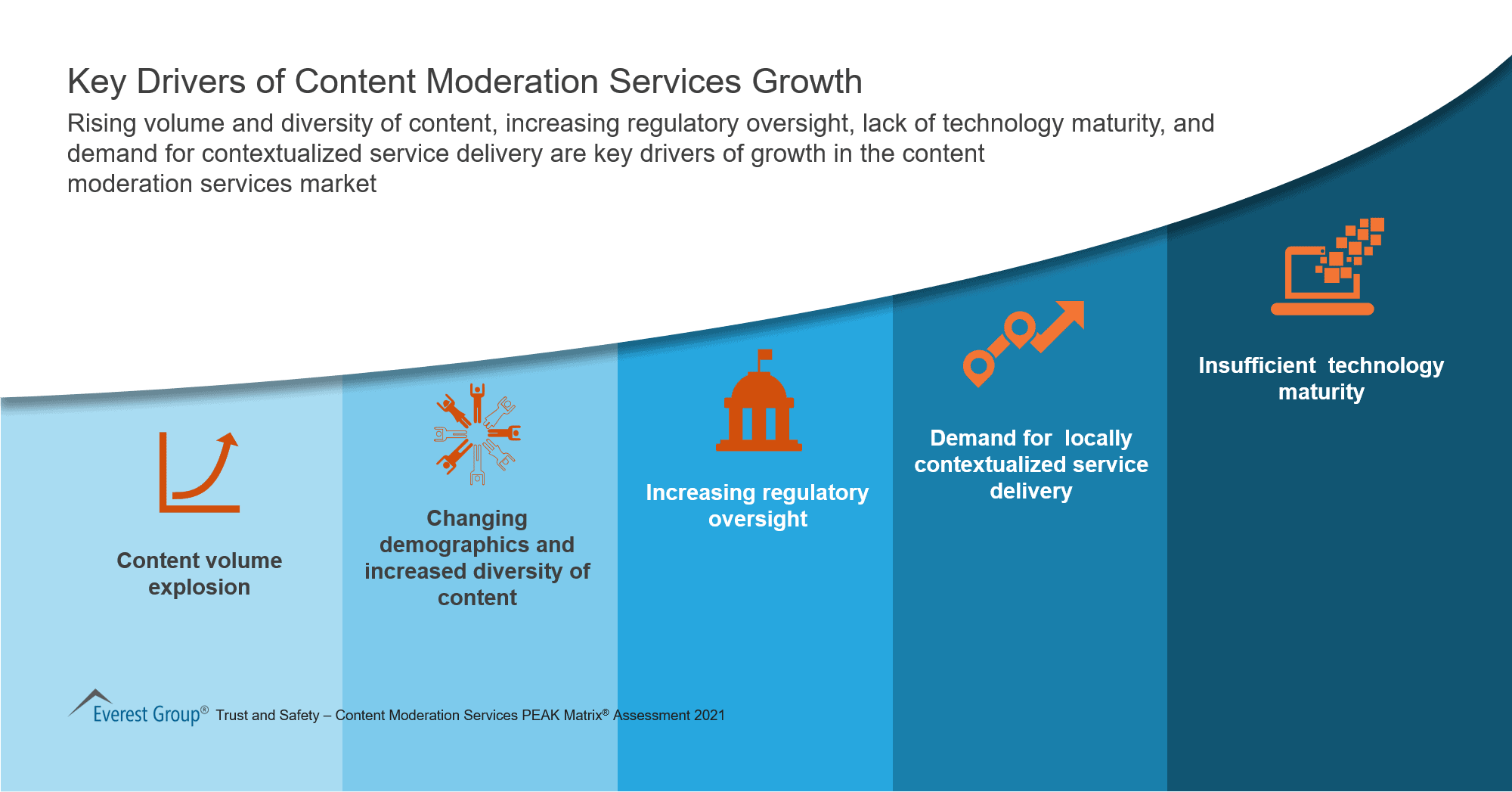 Key Drivers of Content Moderation Services Growth