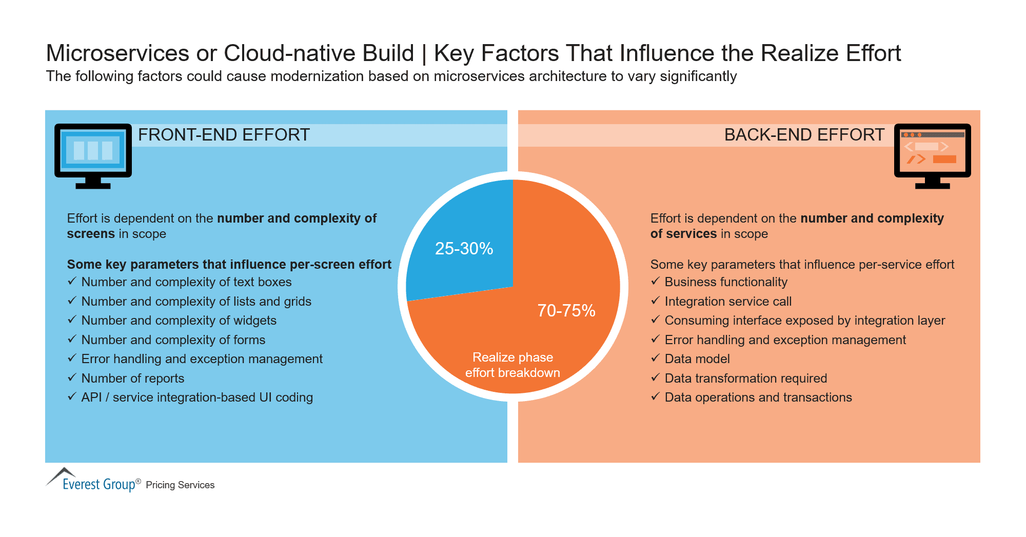 Microservices or Cloud-native Build - Key Factors That Influence the Realize Effort