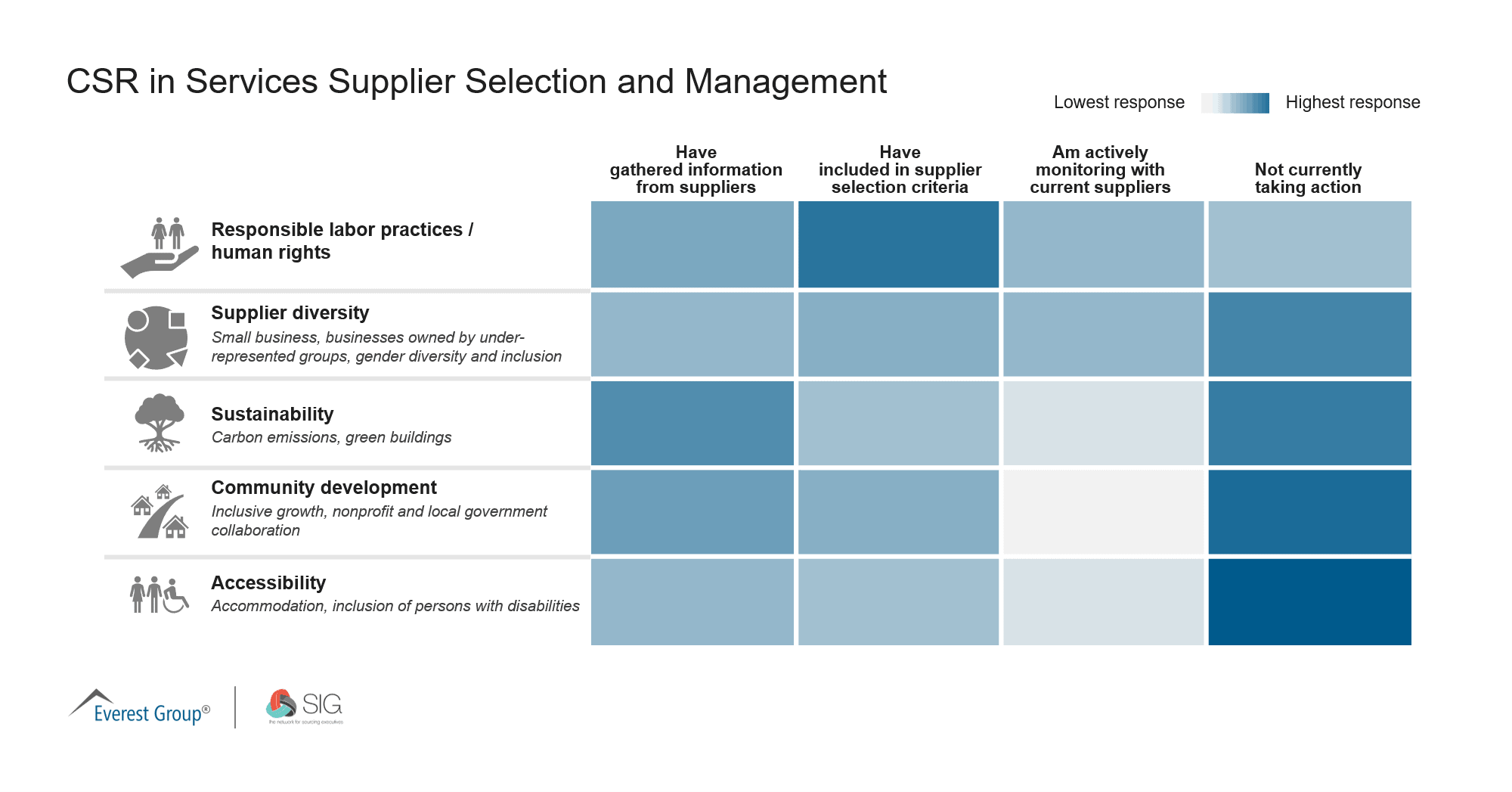 Q1 CSR in Services Supplier Selection and Management