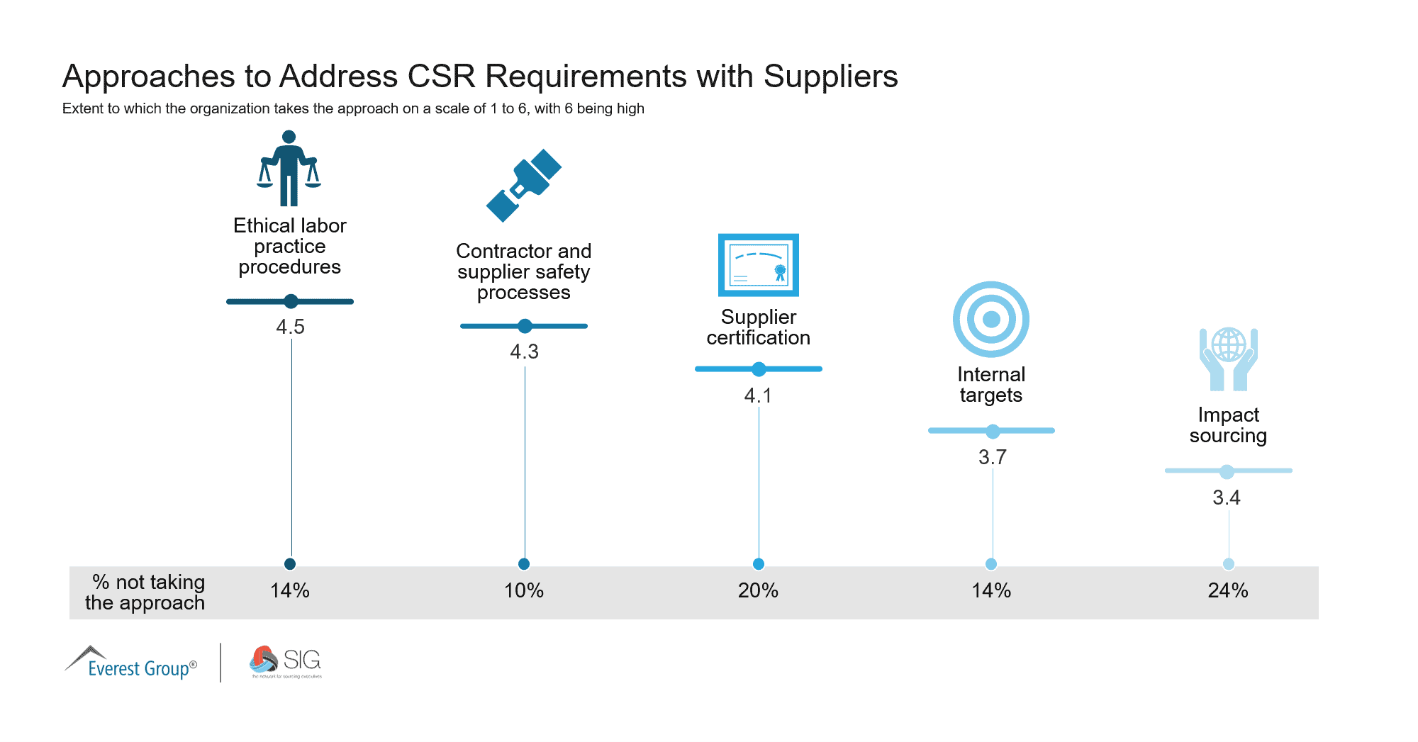 Q2 Approaches to Address CSR Requirements with Suppliers