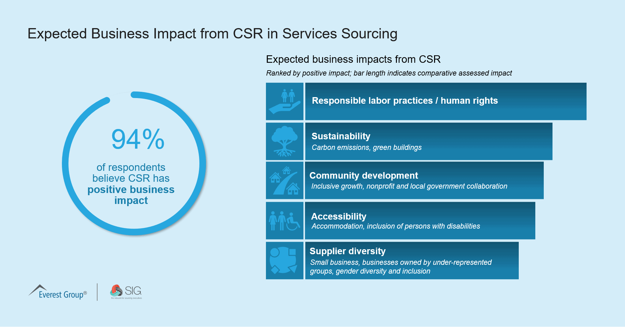 Q3 Expected Business Impact from CSR in Services Sourcing