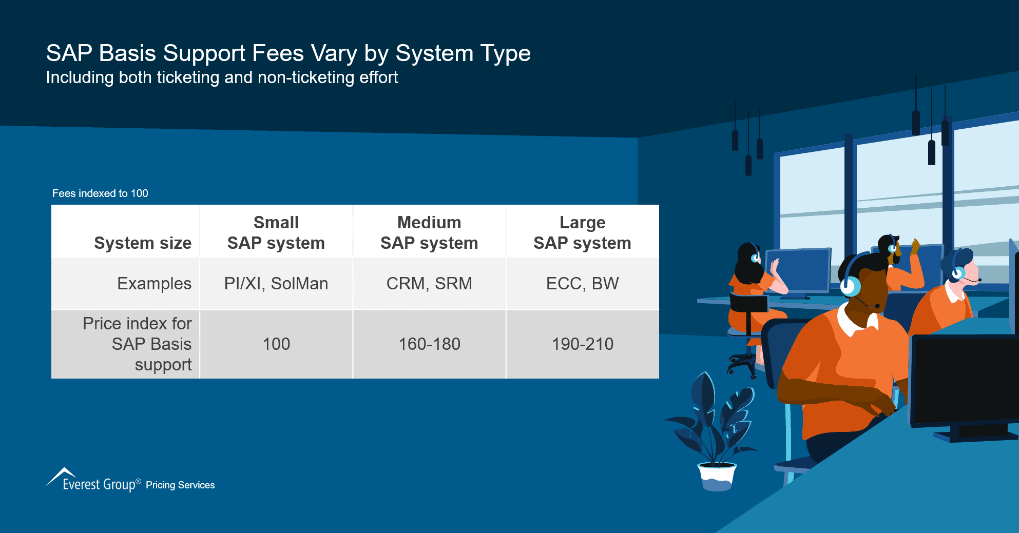 SAP Basis Support Fees Vary by System Type